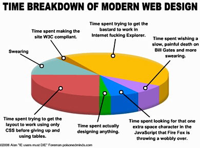 The breakdown of modern web design