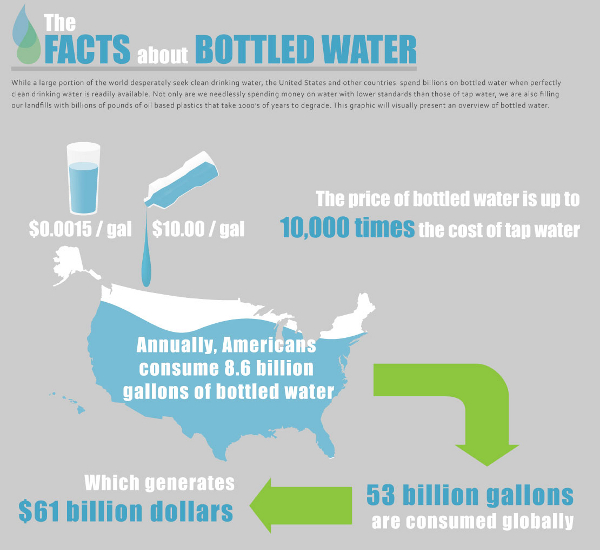 The facts about bottled water